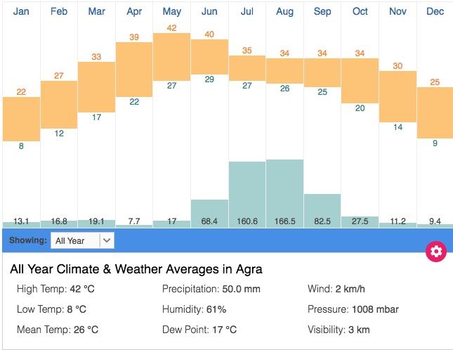 Bharatpur Climate