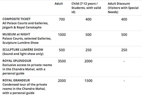 City Palace Ticket Price
