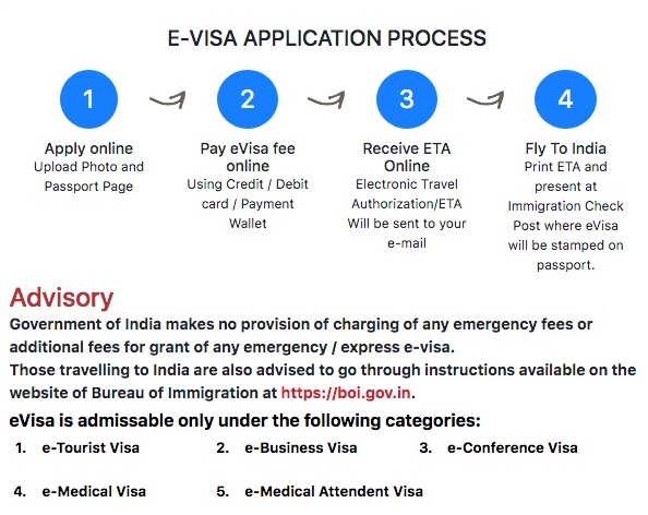 Process Of Getting Indian eVisa Online